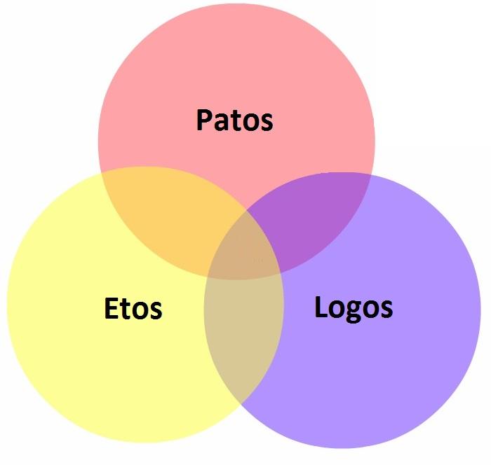 Etos, logos, patos